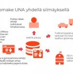 Lomake UNA –sovelluksen käyttöönoton käynnistyminen KYSissä 30.8.2021